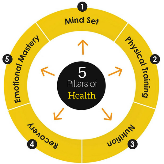 Cj's 5 Pillars of Health