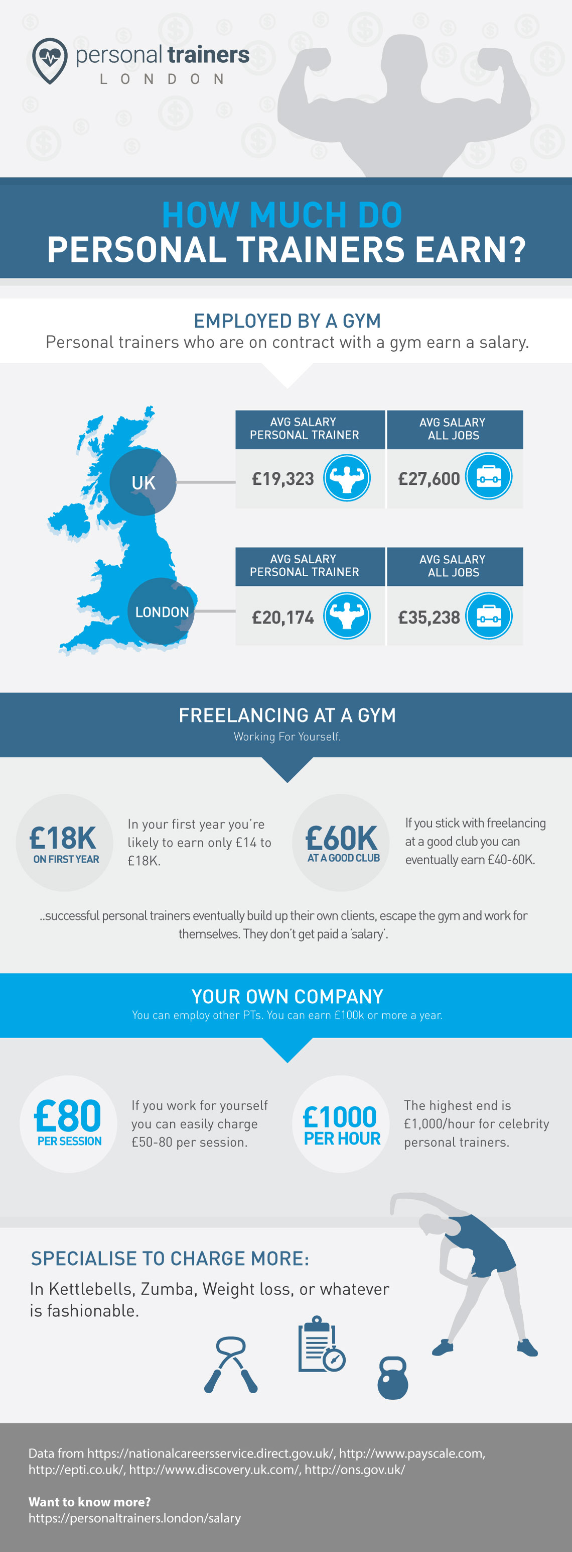 personal trainer salary in london vs the uk guide infographic showing how much personal trainers earn in london and the uk