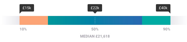 Personal trainer salary in London from Payscale