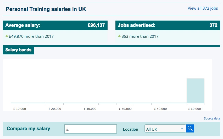 PT salaries for the UK from reed.co.uk